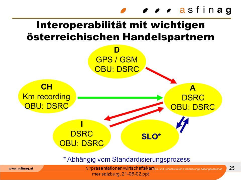 Interoperabilität mit wichtigen österreichischen Handelspartnern