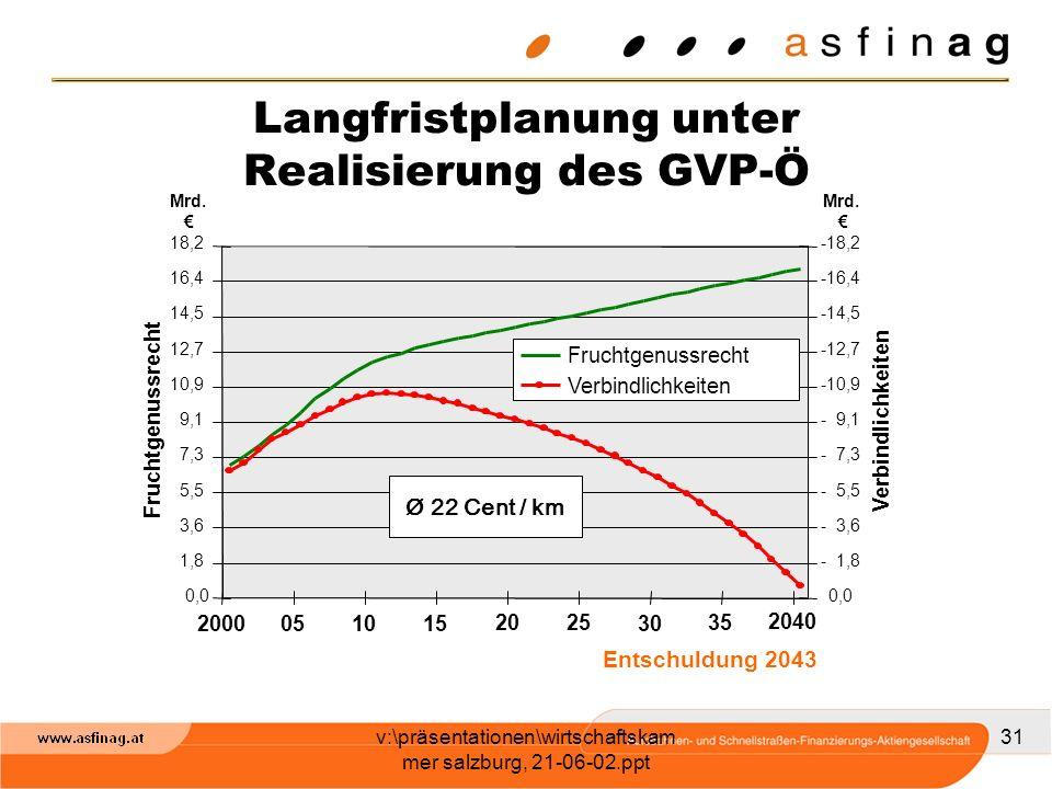 Langfristplanung unter Realisierung des GVP-Ö