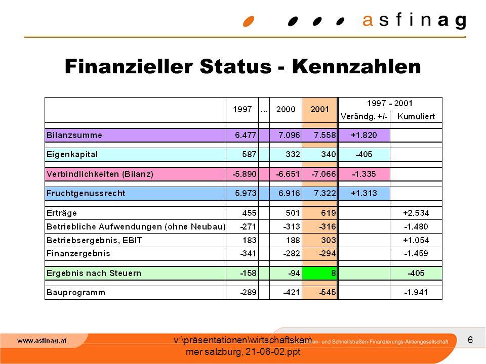 Finanzieller Status - Kennzahlen