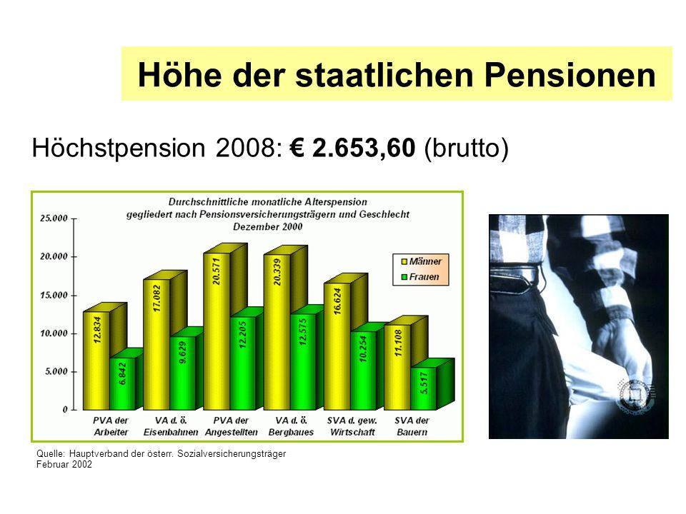 Höhe der staatlichen Pensionen