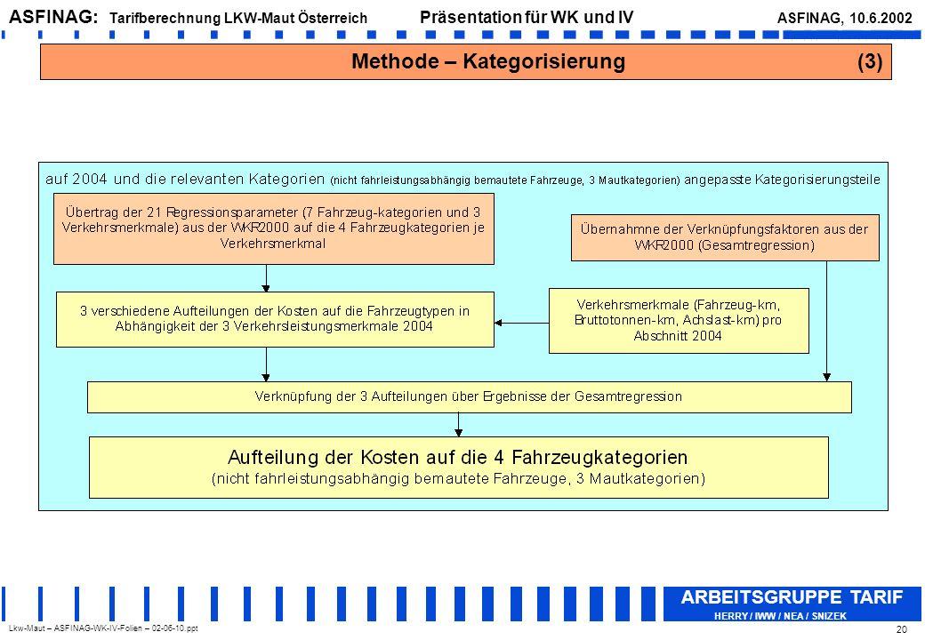 Methode – Kategorisierung (3)
