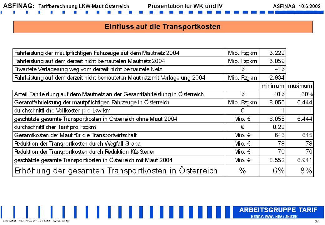 Einfluss auf die Transportkosten