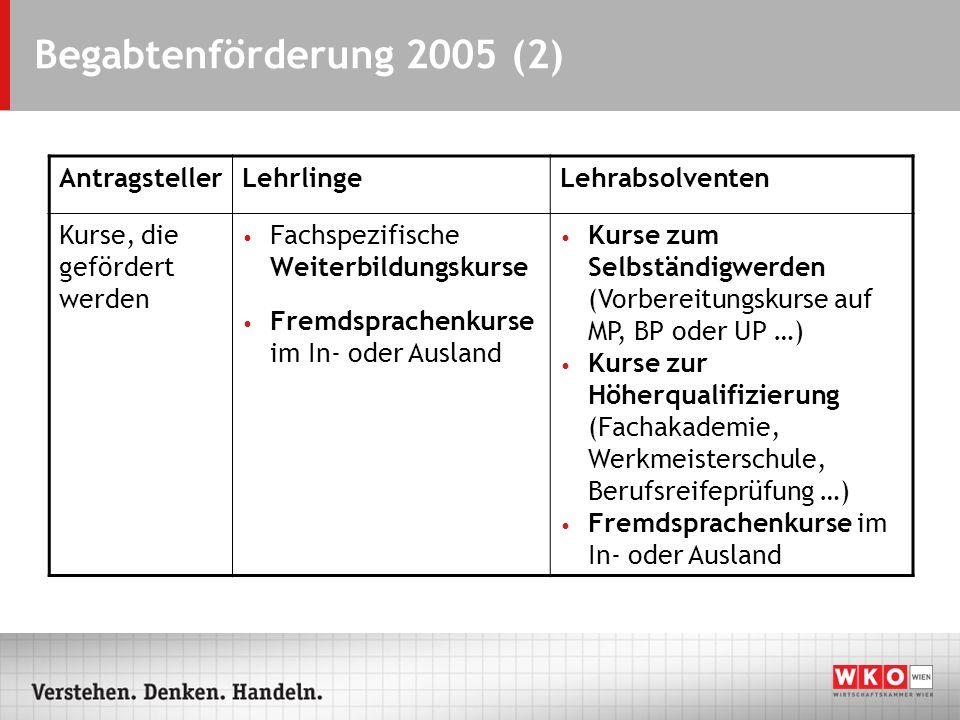 Begabtenförderung 2005 (2) Antragsteller Lehrlinge Lehrabsolventen