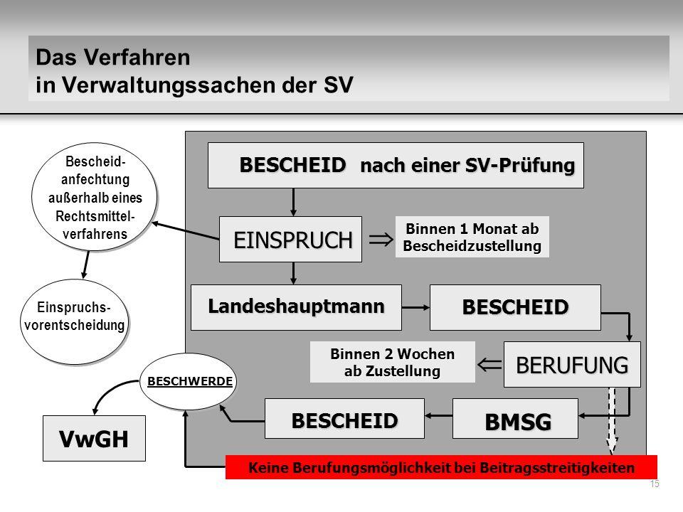 Das Verfahren in Verwaltungssachen der SV