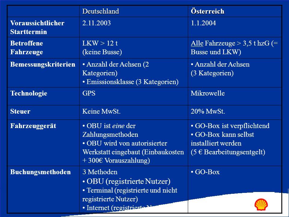 Deutschland Österreich. Voraussichtlicher Starttermin. 2.11.2003. 1.1.2004. Betroffene Fahrzeuge.