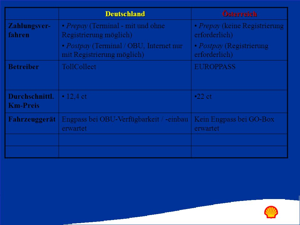 Deutschland Österreich. Zahlungsver-fahren. Prepay (Terminal - mit und ohne Registrierung möglich)