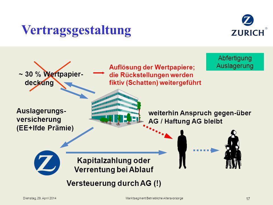 Kapitalzahlung oder Verrentung bei Ablauf Versteuerung durch AG (!)