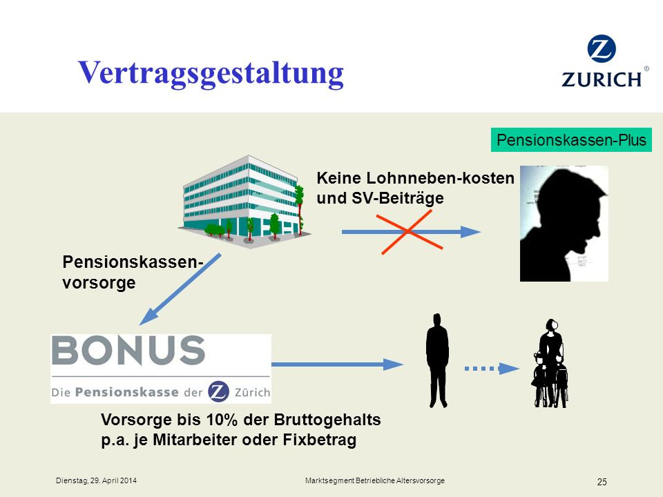 Vertragsgestaltung Pensionskassen-vorsorge