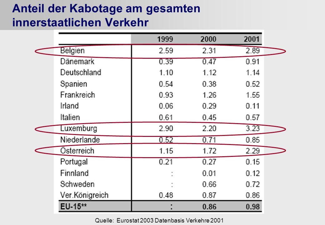 Anteil der Kabotage am gesamten innerstaatlichen Verkehr