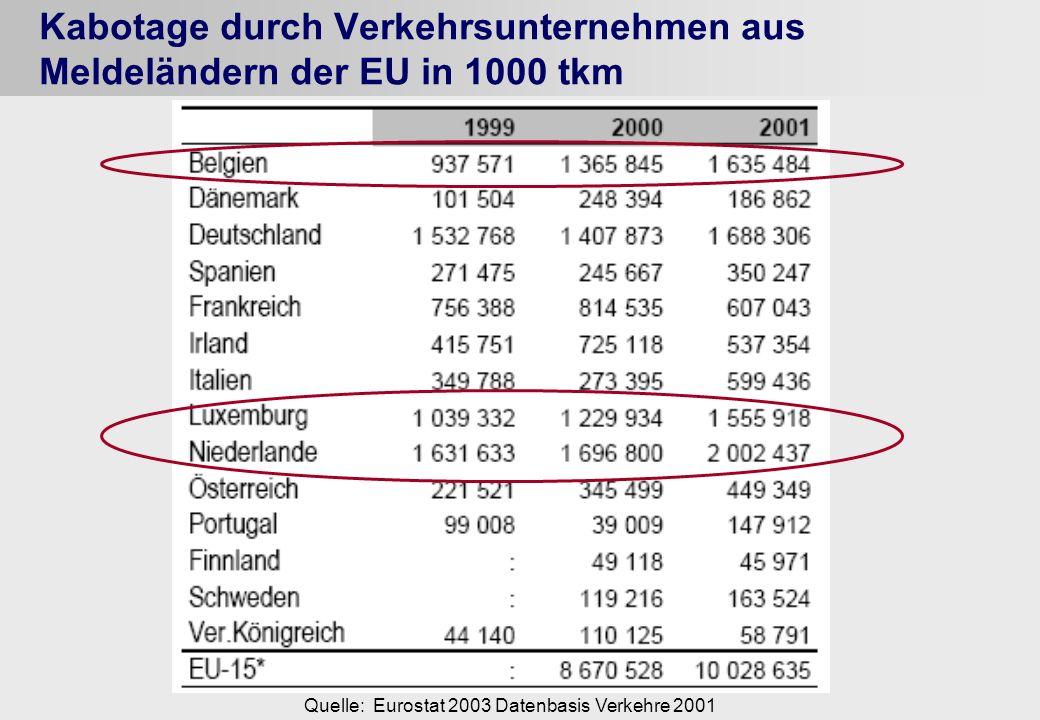 Kabotage durch Verkehrsunternehmen aus Meldeländern der EU in 1000 tkm