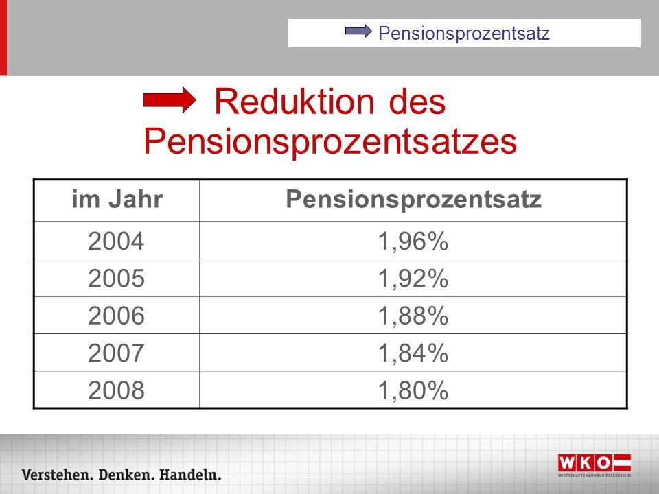 Reduktion des Pensionsprozentsatzes