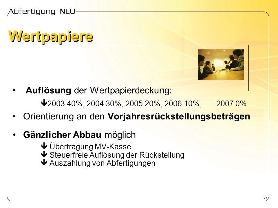 Wertpapiere Auflösung der Wertpapierdeckung: