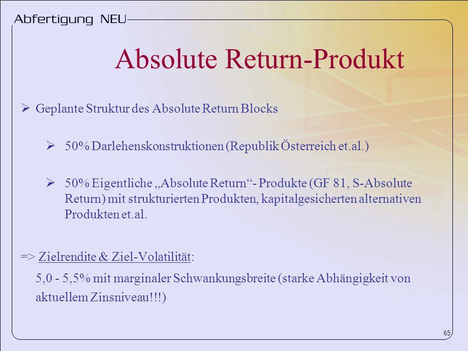 Absolute Return-Produkt