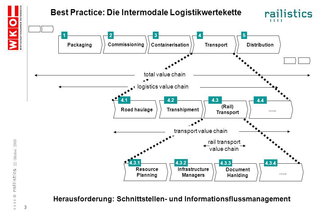 Best Practice: Die Intermodale Logistikwertekette