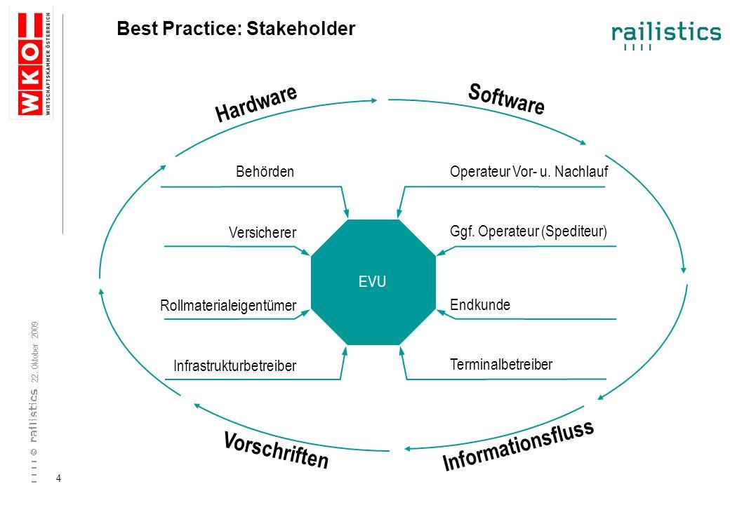 Hardware Software Informationsfluss Vorschriften