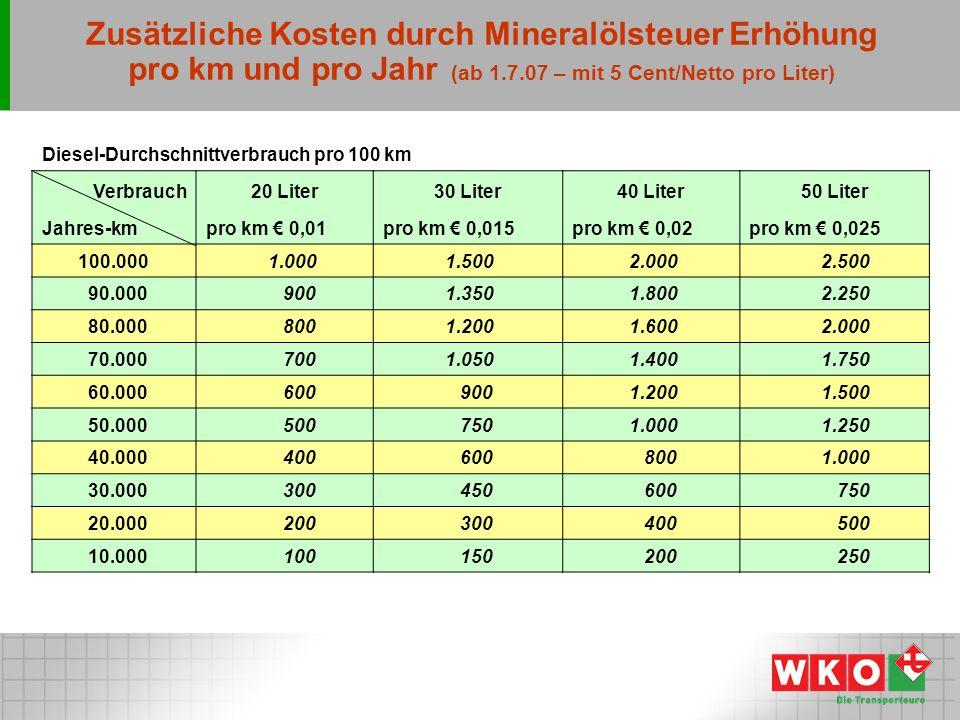 Zusätzliche Kosten durch Mineralölsteuer Erhöhung pro km und pro Jahr (ab 1.7.07 – mit 5 Cent/Netto pro Liter)