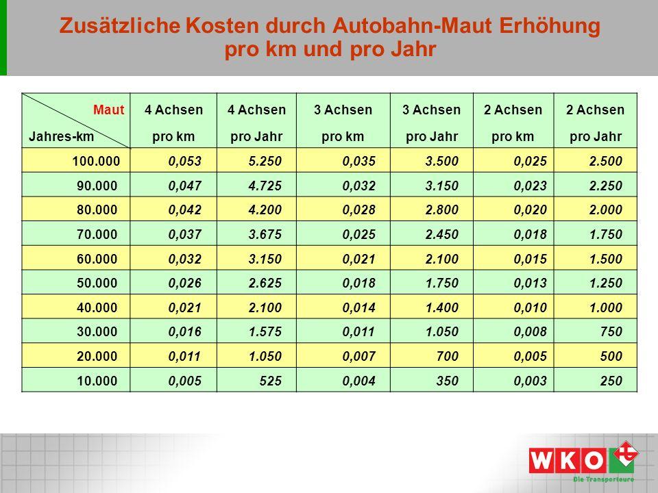 Zusätzliche Kosten durch Autobahn-Maut Erhöhung pro km und pro Jahr