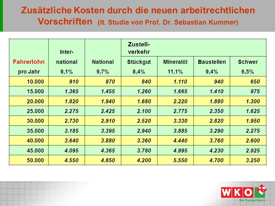 Zusätzliche Kosten durch die neuen arbeitrechtlichen Vorschriften (lt