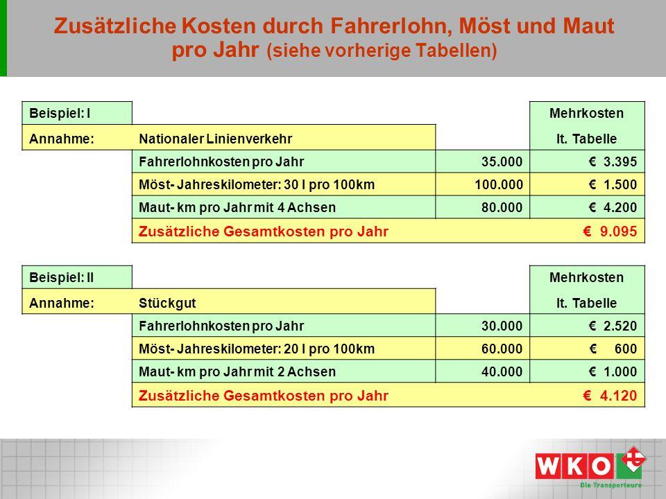 Zusätzliche Kosten durch Fahrerlohn, Möst und Maut pro Jahr (siehe vorherige Tabellen)