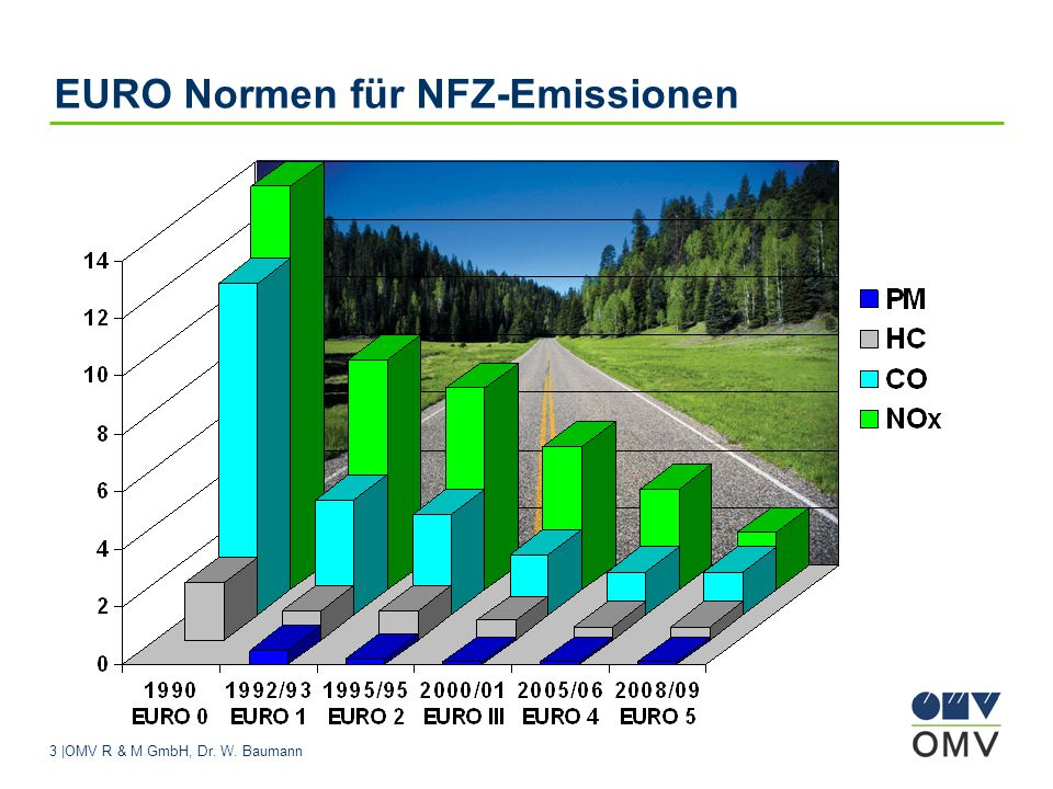 EURO Normen für NFZ-Emissionen