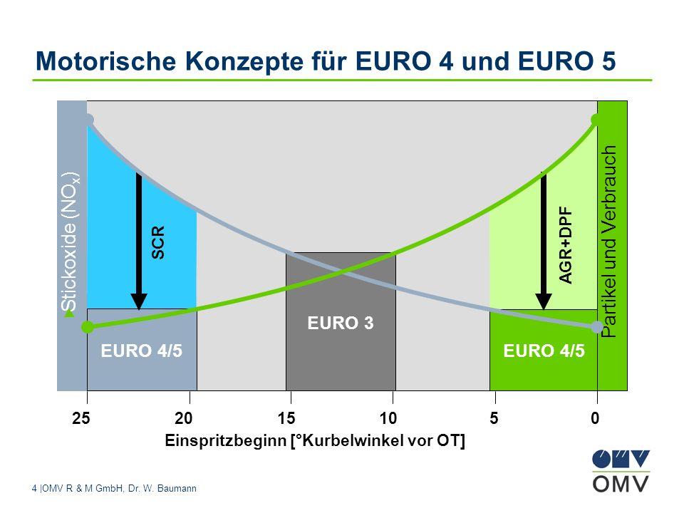 Motorische Konzepte für EURO 4 und EURO 5