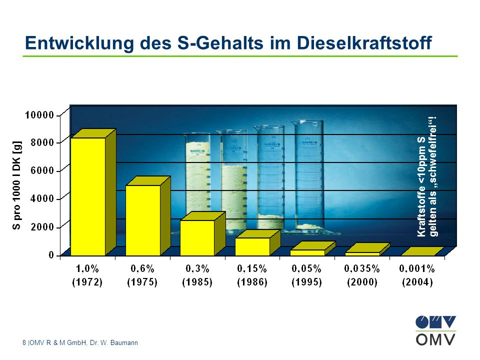 Entwicklung des S-Gehalts im Dieselkraftstoff