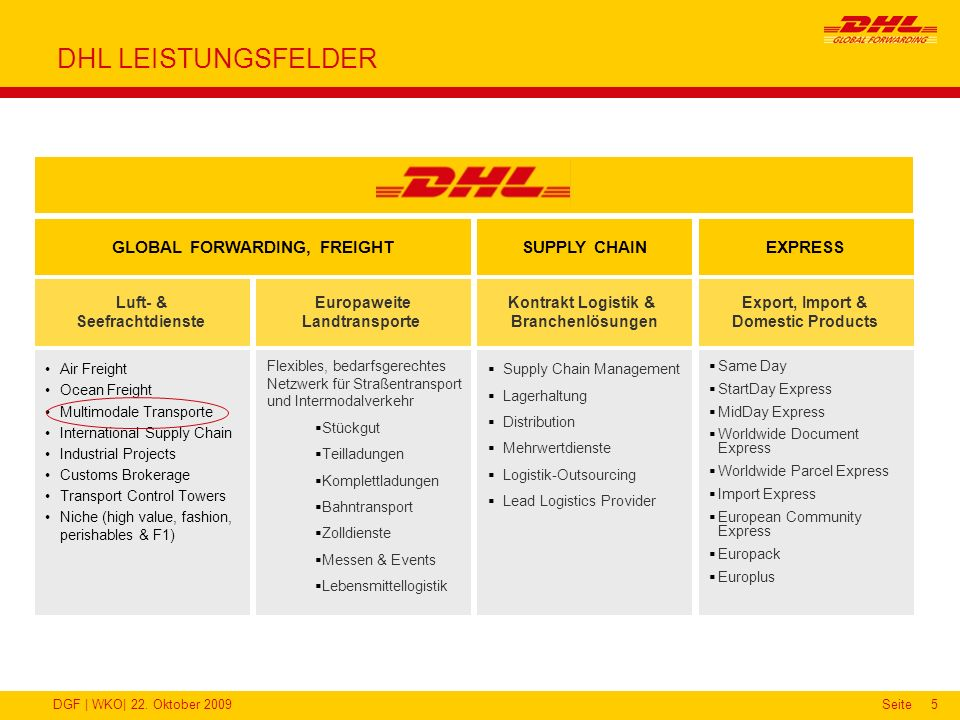DHL LEISTUNGSFELDER SUPPLY CHAIN GLOBAL FORWARDING, FREIGHT EXPRESS