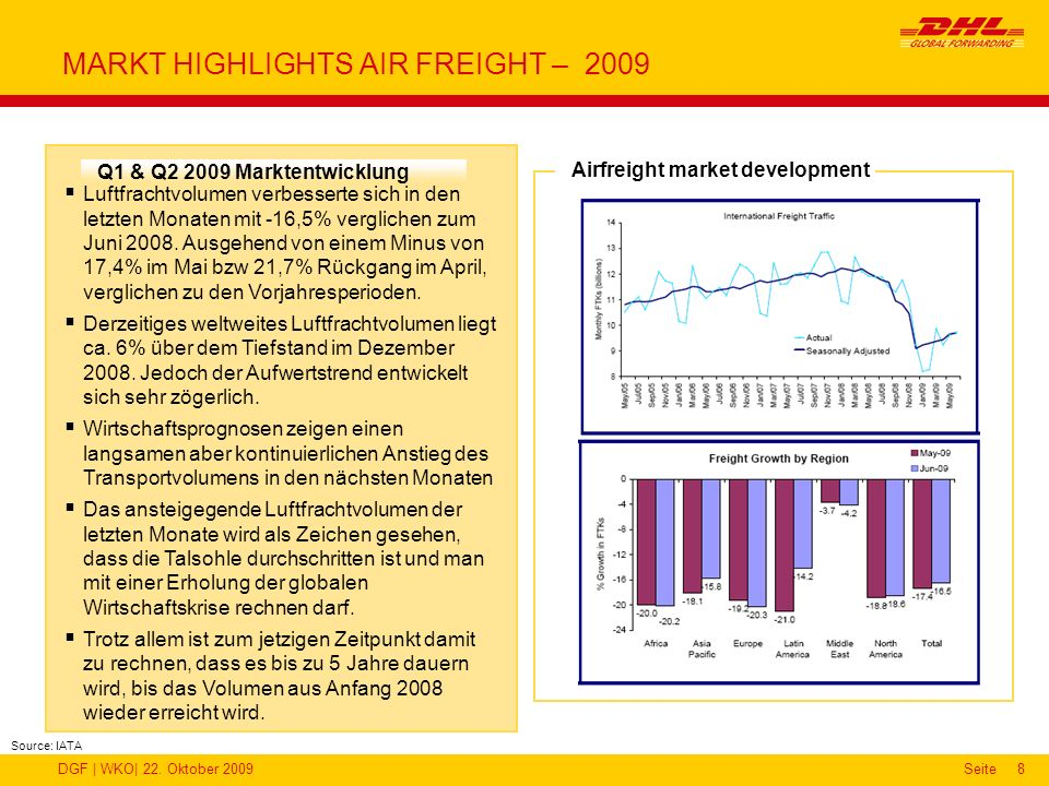MARKT HIGHLIGHTS AIR FREIGHT – 2009