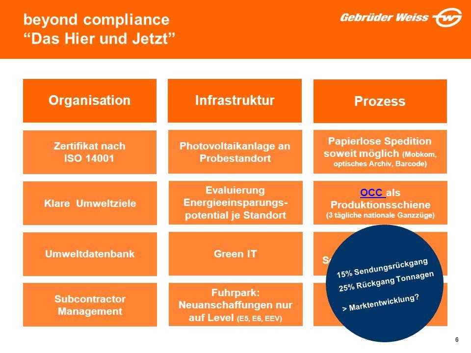 beyond compliance Das Hier und Jetzt