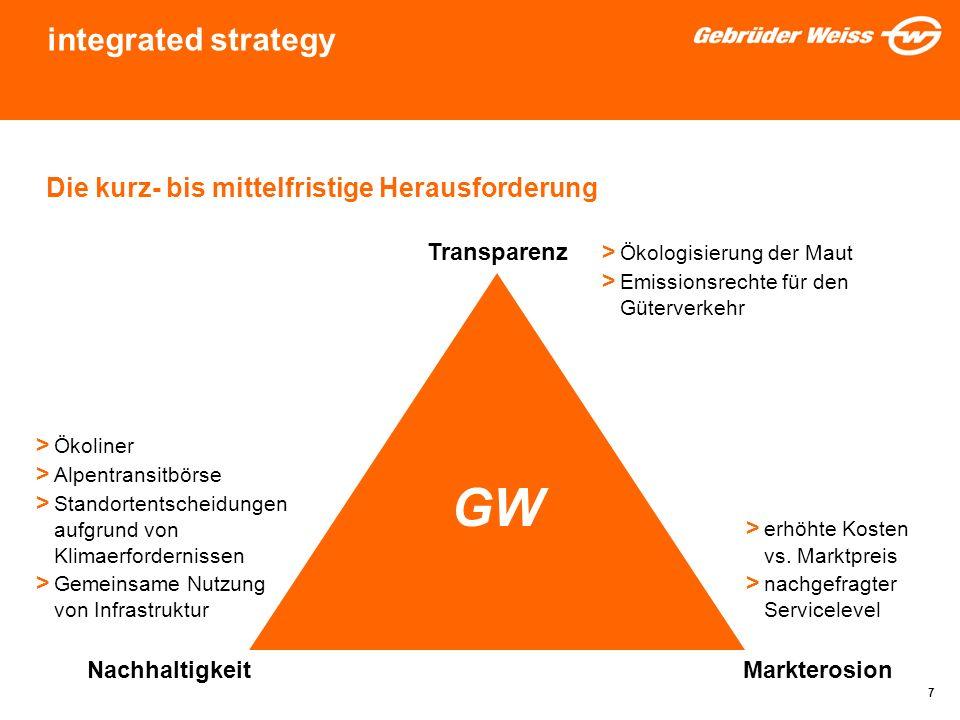 GW integrated strategy Die kurz- bis mittelfristige Herausforderung