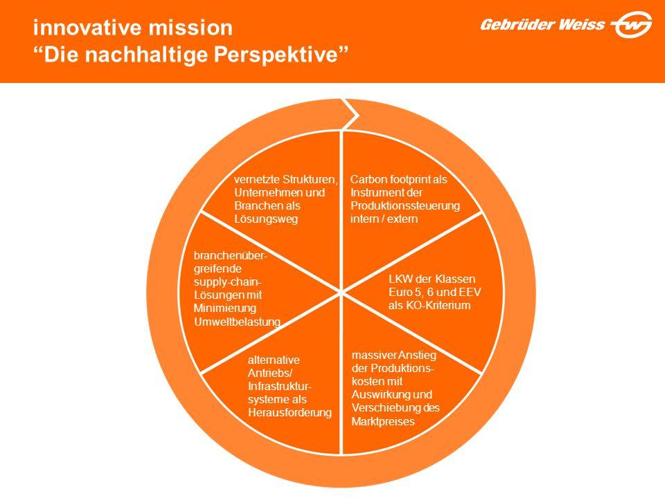 innovative mission Die nachhaltige Perspektive