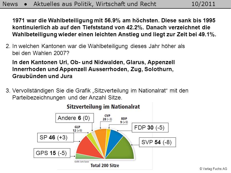 1971 war die Wahlbeteiligung mit 56. 9% am höchsten