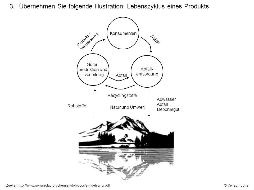 Übernehmen Sie folgende Illustration: Lebenszyklus eines Produkts