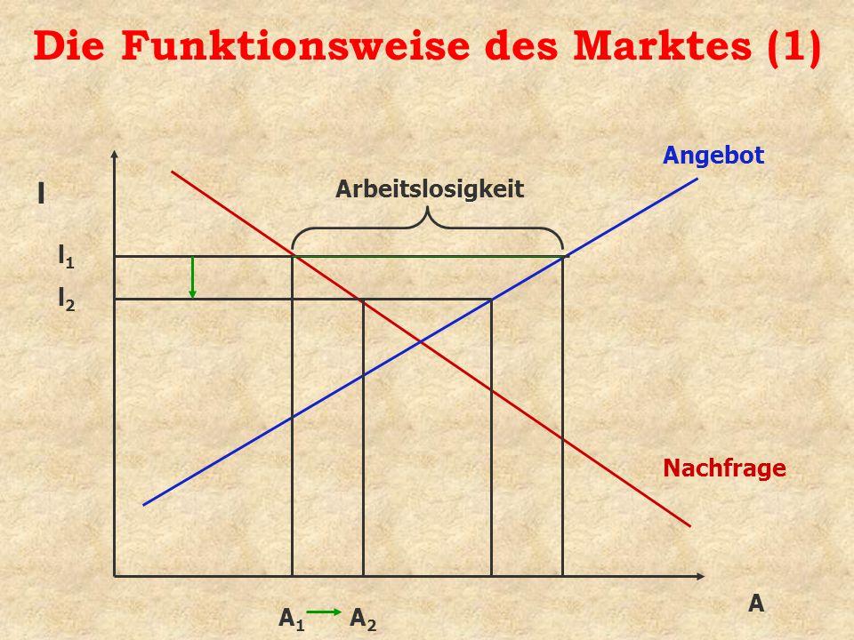 Die Funktionsweise des Marktes (1)