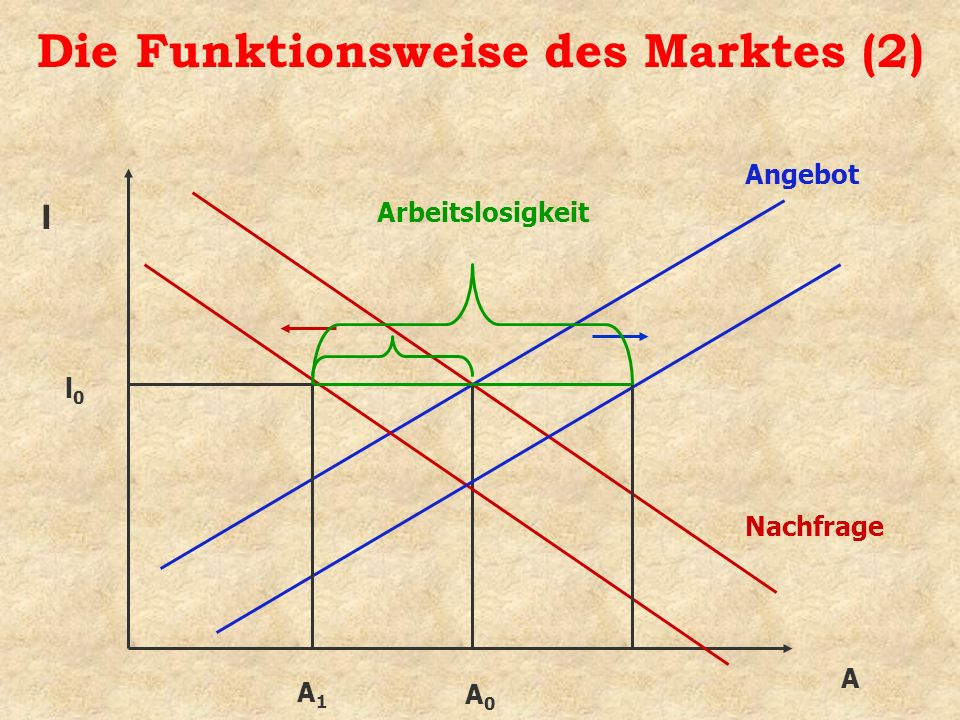 Die Funktionsweise des Marktes (2)