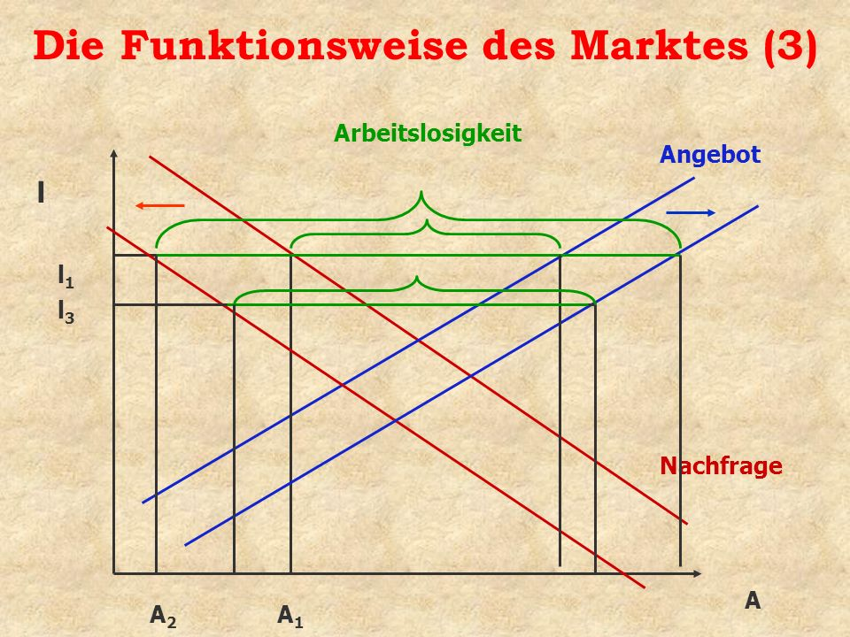 Die Funktionsweise des Marktes (3)