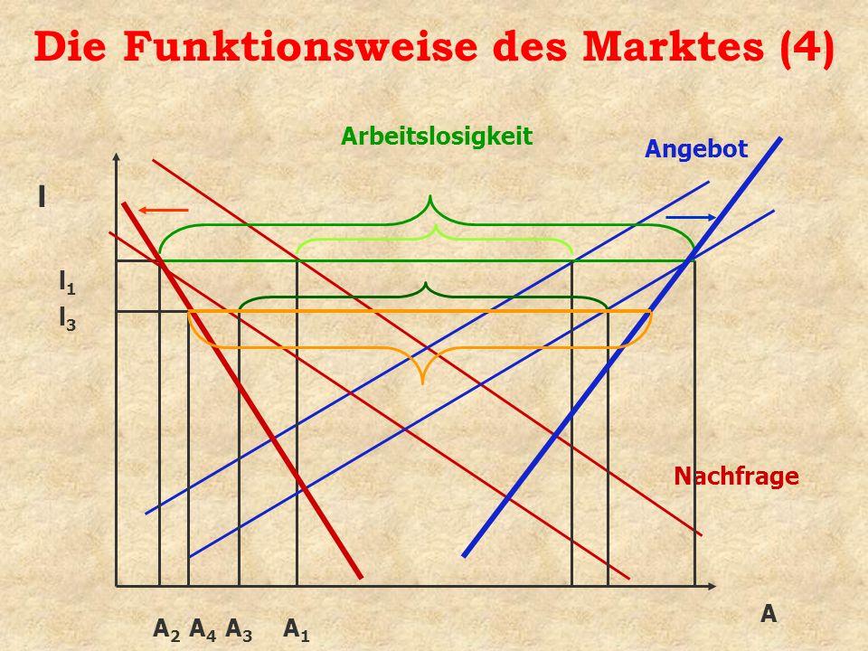 Die Funktionsweise des Marktes (4)