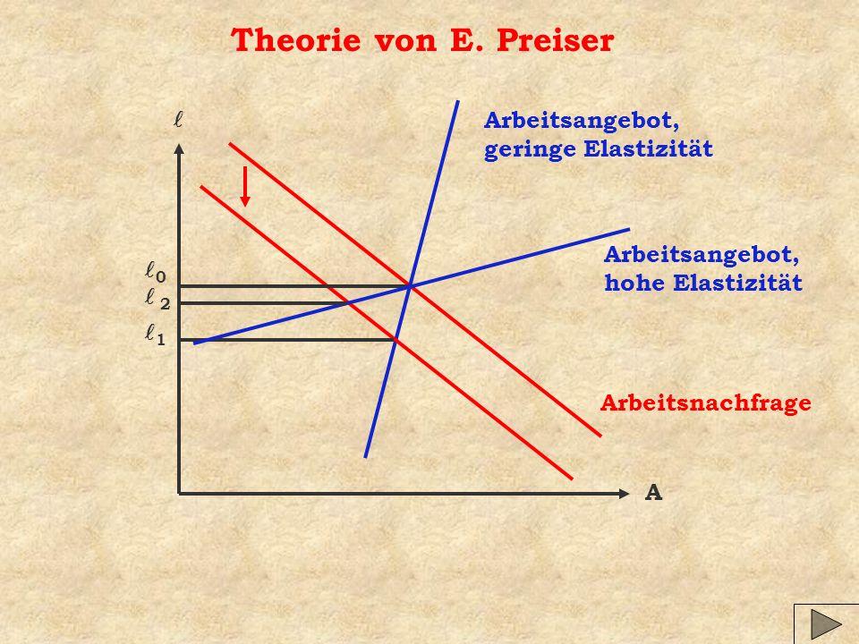 Theorie von E. Preiser l Arbeitsangebot, geringe Elastizität