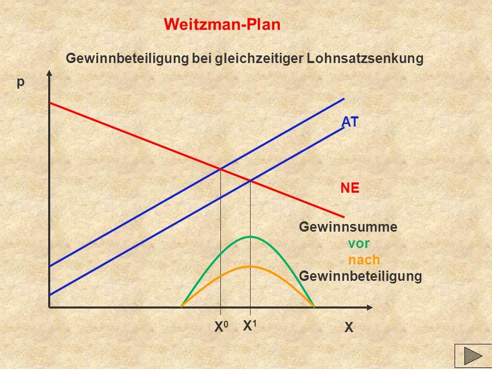 Weitzman-Plan Gewinnbeteiligung bei gleichzeitiger Lohnsatzsenkung p