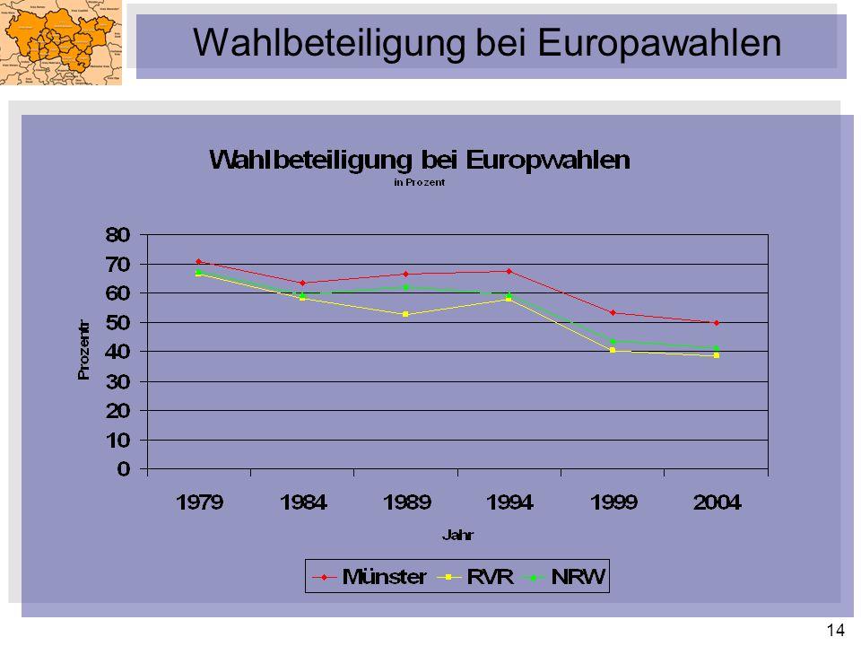 Wahlbeteiligung bei Europawahlen