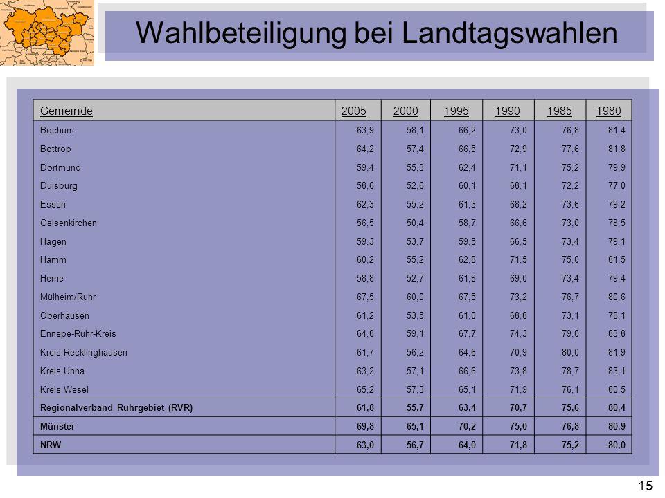 Wahlbeteiligung bei Landtagswahlen
