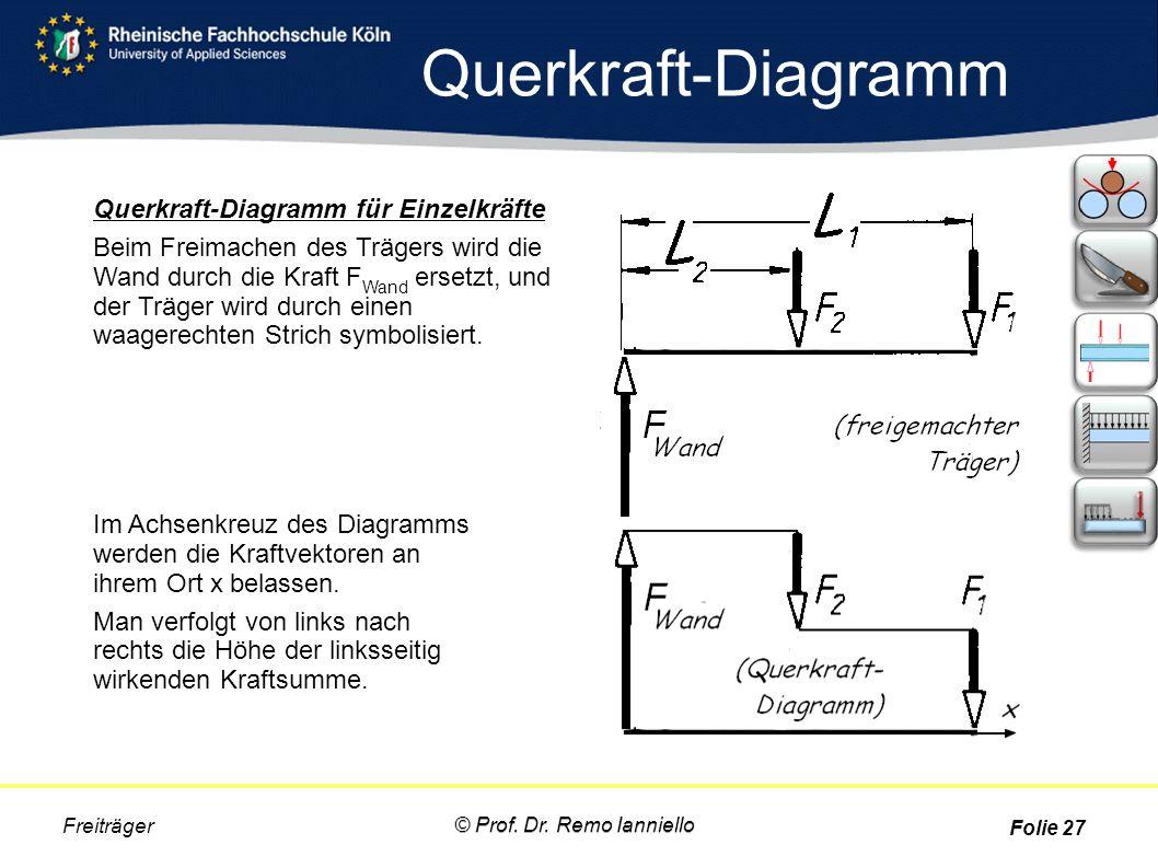 Querkraft-Diagramm Querkraft-Diagramm für Einzelkräfte