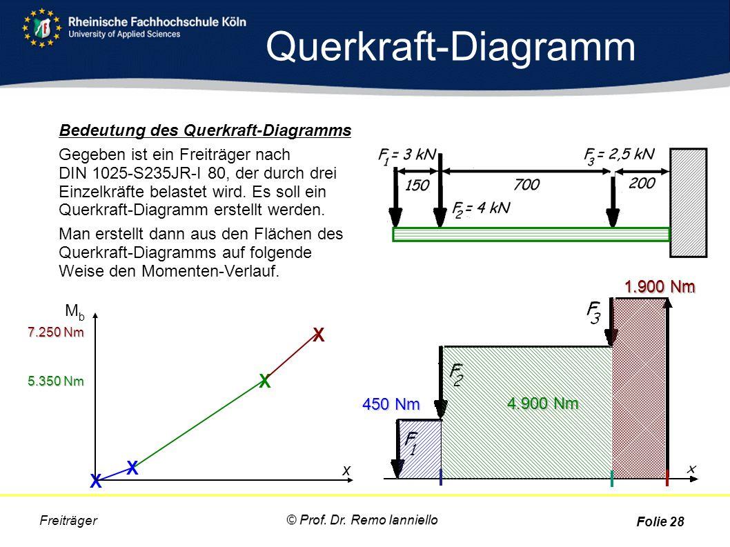 Querkraft-Diagramm X X X X Bedeutung des Querkraft-Diagramms