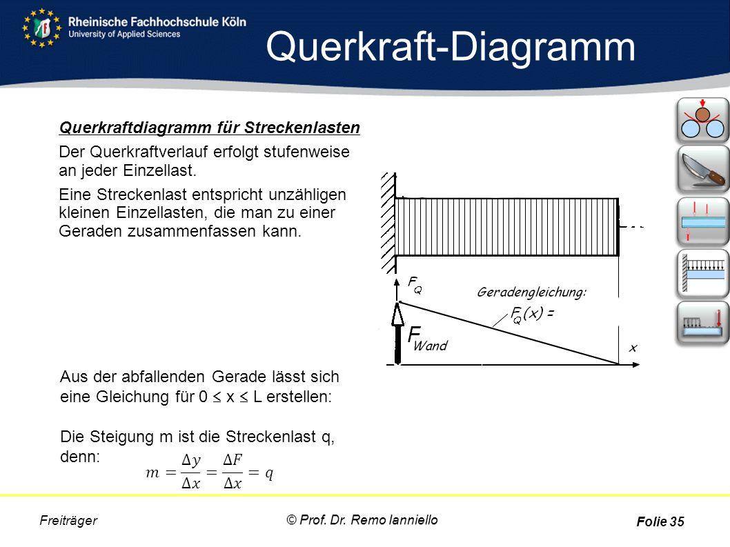 Querkraft-Diagramm Querkraftdiagramm für Streckenlasten