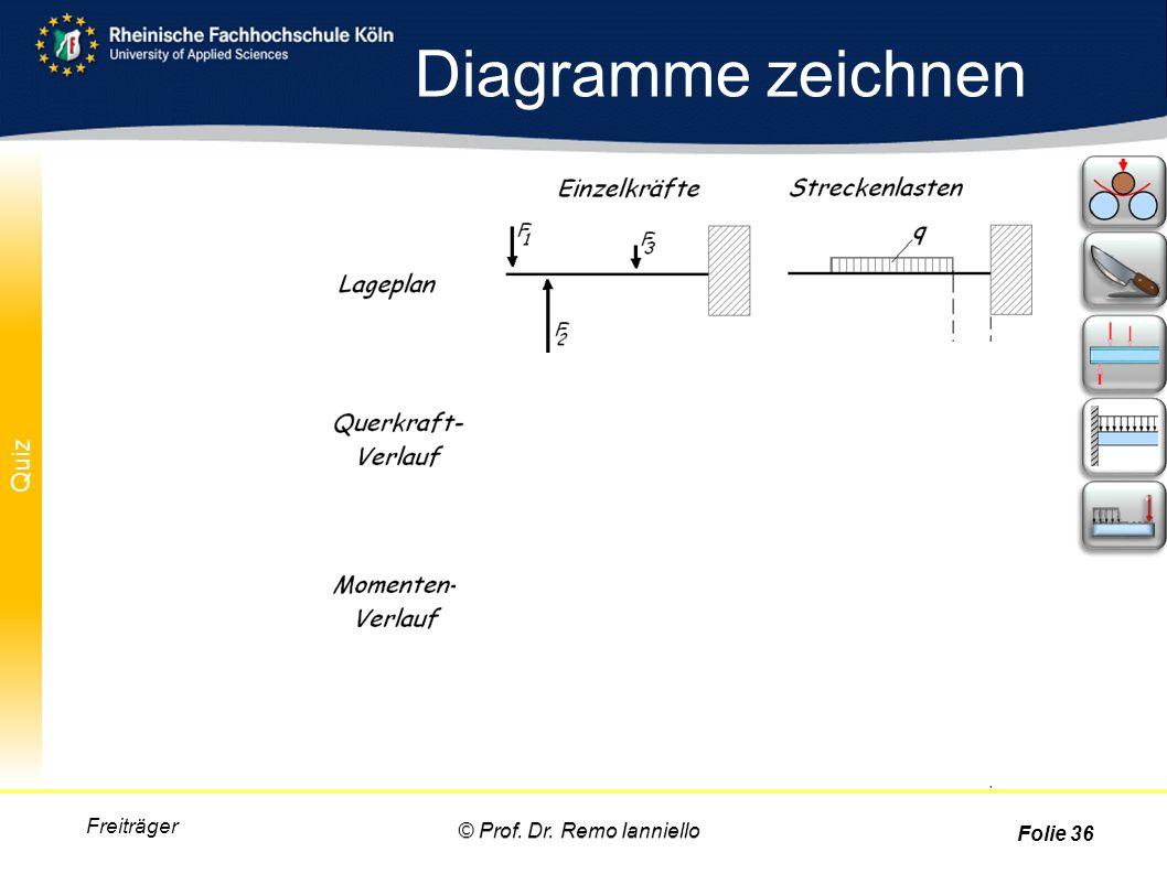 Diagramme zeichnen Freiträger © Prof. Dr. Remo Ianniello