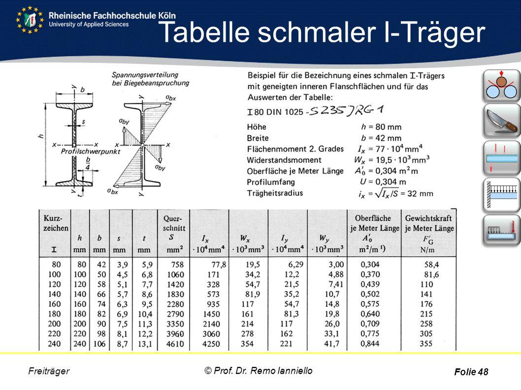 Tabelle schmaler I-Träger
