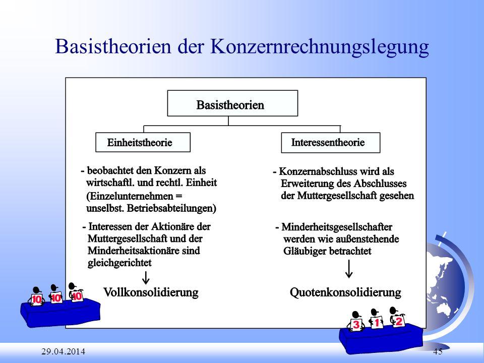 Basistheorien der Konzernrechnungslegung