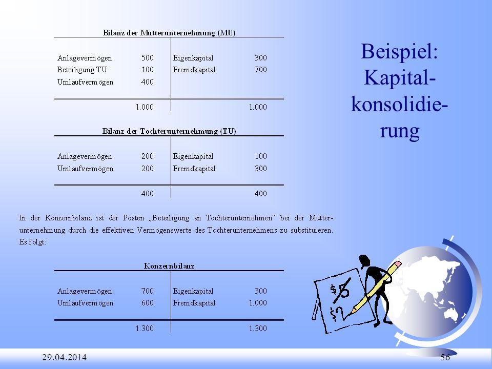 Beispiel: Kapital-konsolidie-rung