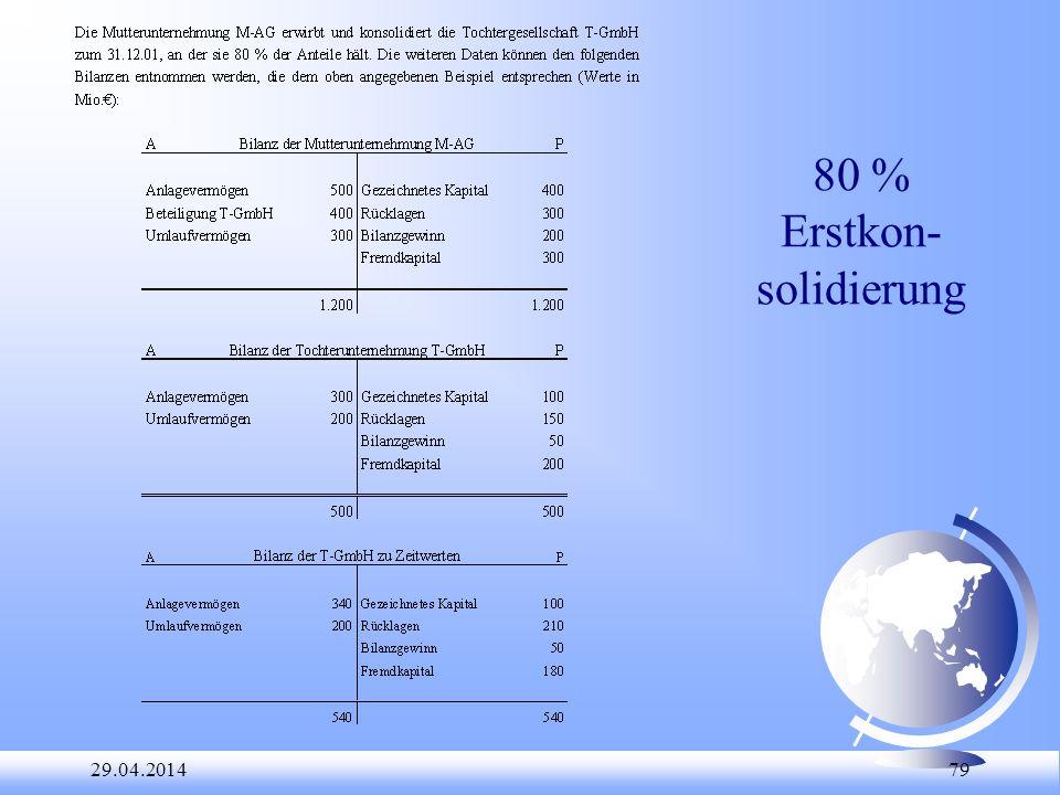 80 % Erstkon-solidierung