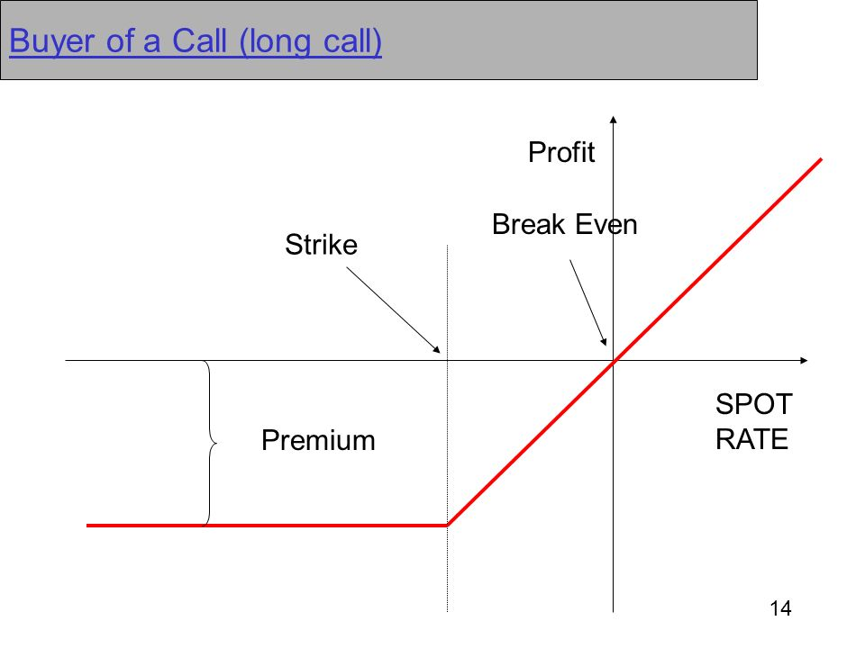 Buyer of a Call (long call)